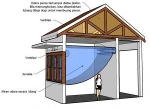 Tinggi Ideal Plafon Rumah Sederhana
