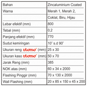 Genteng Metal Batik Spesifikasi