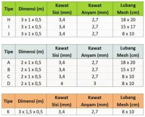 Kawat Bronjong Spesifikasi